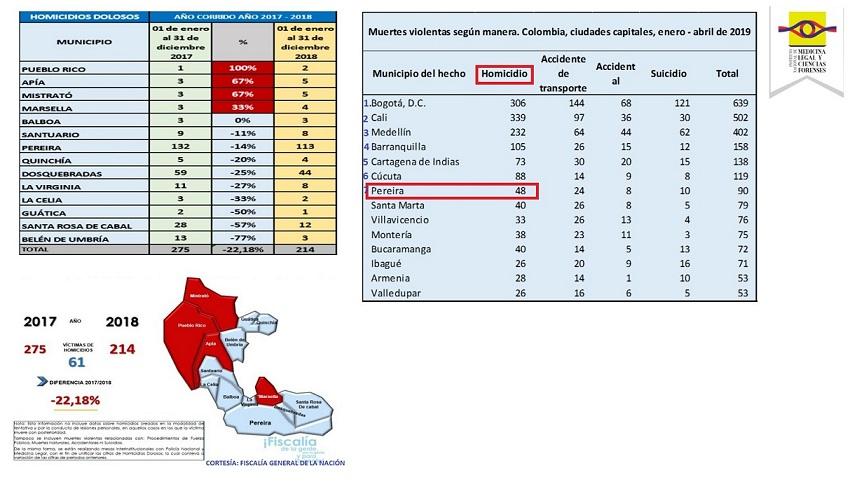 Estos cuadros oficiales muestran las cifras de los casos de homicidios en el país y Risaralda.