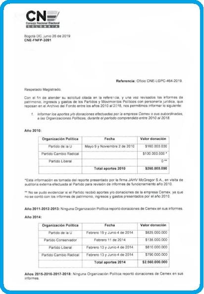 Este documento elaborado por el Consejo Nacional (CNE) se relacionan las cifras de los aportes de la productora de cemento Cemex entregó para la reelección de Juan Manuel Santos.