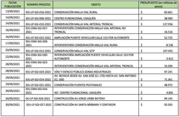Procesos de obras publicados con pliegos definitivos (no se incluyen los relacionados con temas administrativos). Fuente: Instituto de Desarrollo Urbano.